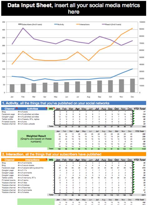 analytics excel dashboard template social media report template excel planner template free