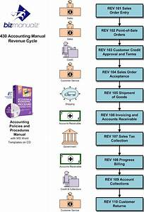 Accounting Revenue Cycle