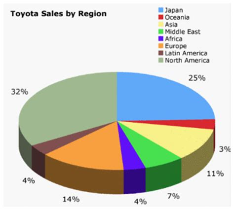 toyota company number file toyota sales gif wikipedia