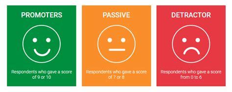 Employee Net Promoter Score (eNPS)- Definition, Question ...