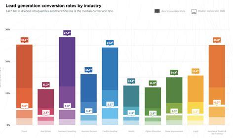 average landing page conversion rates  lead generation