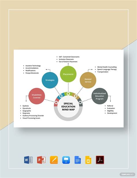 Special Education Mind Map Template - PDF | Word (DOC ...