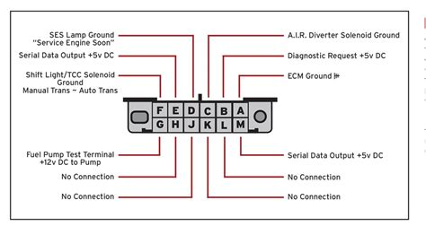 How Read Diagnostic Trouble Codes High Performance