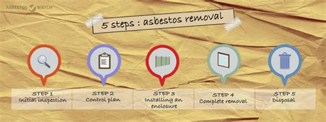 asbestos removal canberra   remove acms safely