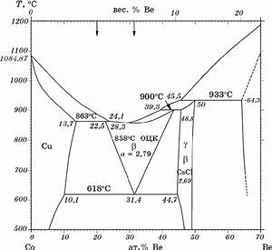 A Fragment Of The Phase Diagram  7  And The Investigated