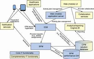 Care Process Management  Using Bpm Tools And Methodology