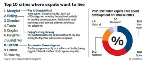 expats  china nationalities    cities  settle