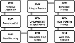 Development Timeline Of Fuselage Structure