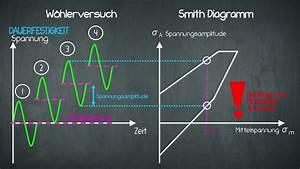 Festigkeit - Smith Diagramm
