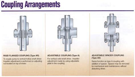 vic vertical industrial  type pumps goulds pumps