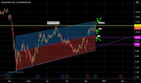 ITSA4 Preço da Ação e Gráfico — BMFBOVESPA:ITSA4 — TradingView