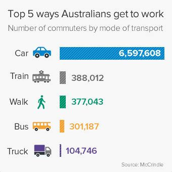 Two In Three Australians Drive To Work, Study Of Commuting