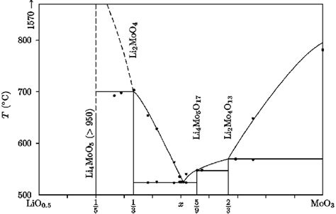 Li2o Phase Diagram by The Phase Diagram Li 2 Omoo 3 With Some Experimental