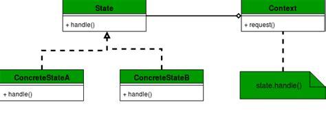state design pattern geeksforgeeks