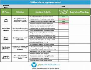 excel dashboard templates free 5s manufacturing assessment goleansixsigma com lean