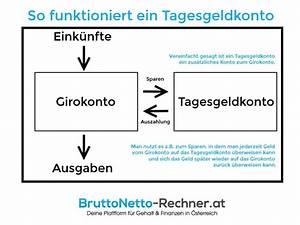Arbeitslosengeld Berechnen : das tagesgeldkonto zum girokonto so funktioniert die geldanlage ~ Themetempest.com Abrechnung
