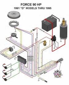 hp force outboard wiring diagram image similiar 2006 mercury 90 hp wiring diagram keywords on 50 hp force outboard wiring diagram