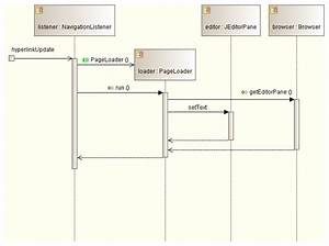 Diagramme Sysml Sequence