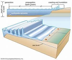 Tsunami | Definition & Facts | Britannica