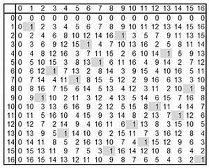 Modulo Inverse Berechnen : restklassen modulo 17 onlinemathe das mathe forum ~ Themetempest.com Abrechnung