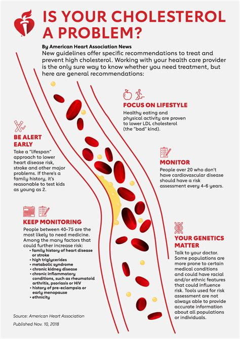 guidelines cholesterol    everyones radar