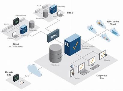 Architecture Ignition Enterprise Architectures Network Diagram Standard