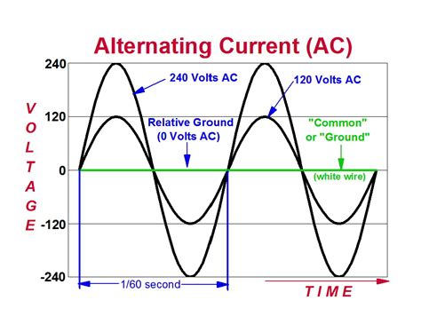What is Alternating Current (AC)? - Sunpower UK