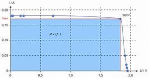 Maximum Berechnen : versuch mit dem solarmodul chemgapedia ~ Themetempest.com Abrechnung