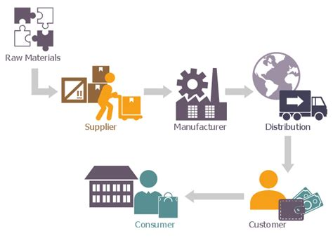 Diagram Consumer by Supply Chain Network