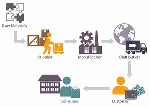 Supply Chain Network A Company 39 S Supply Chain Groups