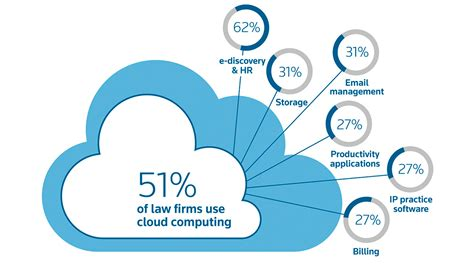 cloud computing firm cloud computing the of security as both a