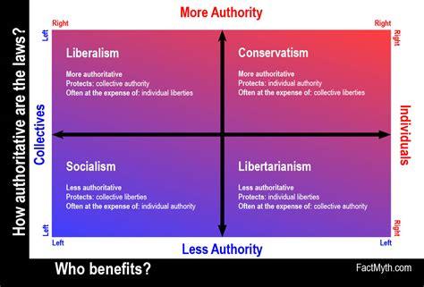 American Political Spectrum Chart Godola