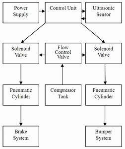 Fabrication Of An Automated Collison Avoidance System Using Ultrasonic Sensor
