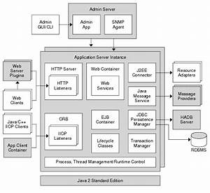 Server Architecture Overview