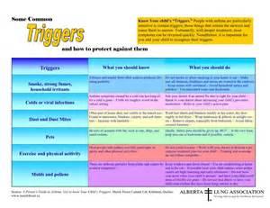 Education Asthma Triggers
