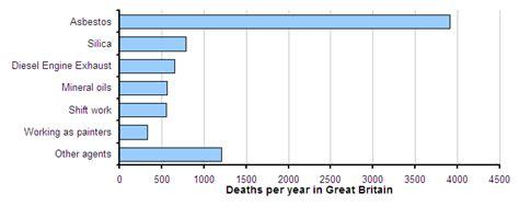 uk    highest occupational cancer death rate
