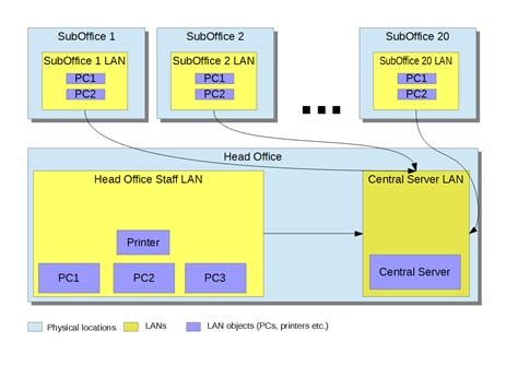 network design  needed main office branch offices