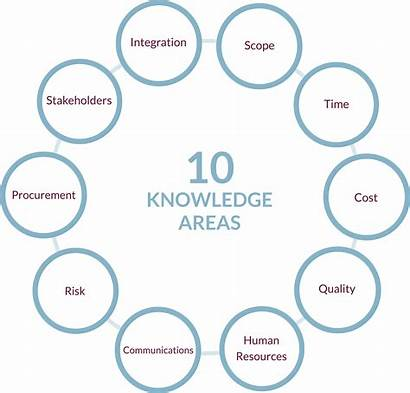 Areas Management Project Knowledge Masters Programme Pmi