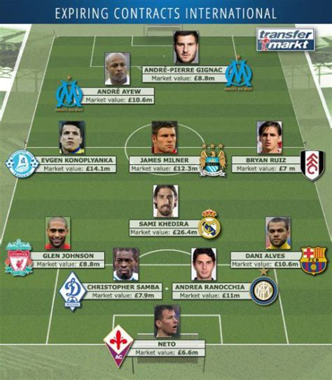 World football's most valuable XI whose contracts expire ...