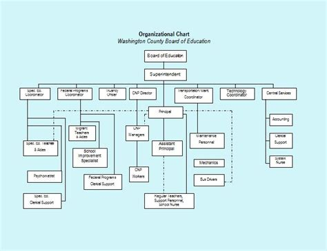 organizational chart templates word excel