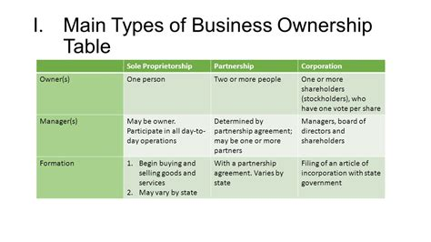 Understanding The Types Of Business Ownership