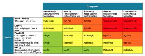 risk assessment matrix template an exle of risk assessment matrix