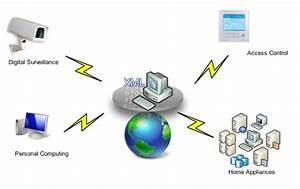 Smart Home Gateway : intel atom e600 powering new digital smart home gateway from infosys ~ Watch28wear.com Haus und Dekorationen