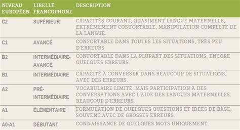 niveau langue cadre europeen comment d 233 terminer votre niveau de langue nauleau sport