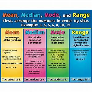 Mean, Median, Mode, and Range Poster | Classic, Ranges and ...