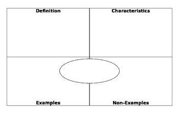 frayer model template frayer model vocabulary template by living social studies tpt