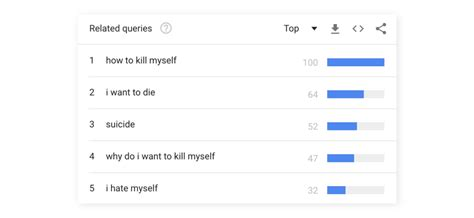 designing  suicidal users preventing suicide