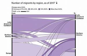 Visualizing Numbers On Migration Powerlifting Commute