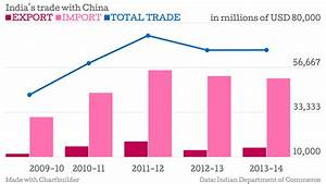 Five Reasons India Shouldn't Worry About Its Trade Deficit ...