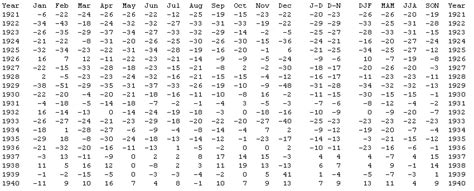The GREEN MARKET ORACLE: Table - Temperature Records 1880 ...